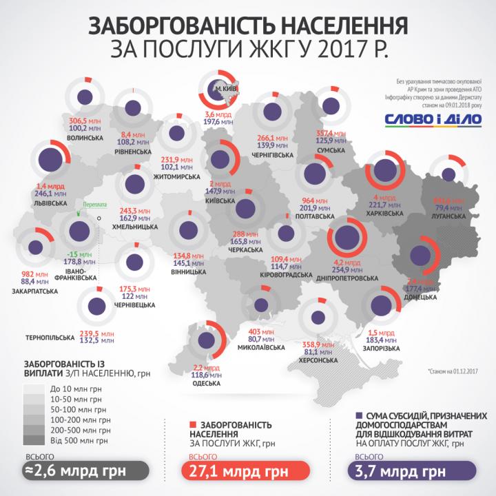 Скільки українці заборгували закомуналку