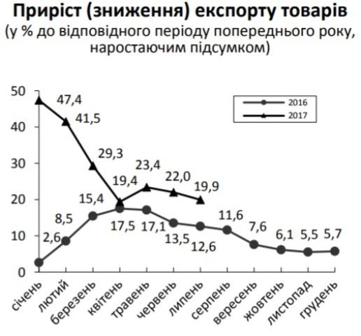 Україна збільшила експорт товарів на22% - Держстат
