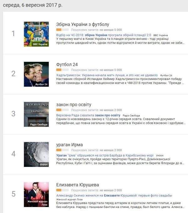 6 вересня: найпопулярніші запити у Google