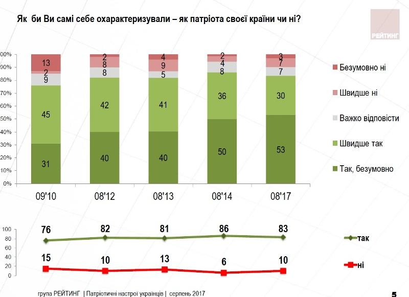 Соціологи дізналися, девУкраїні живе найбільше потенційних «сепаров»