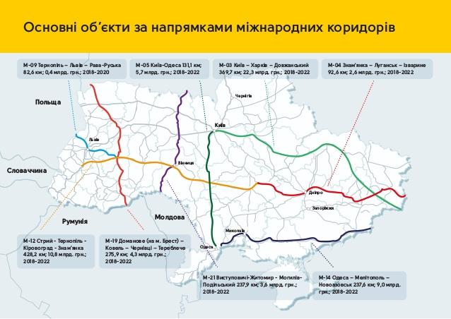 ВУкраїні міста з'єднають хорошими дорогами за300 мільярдів— «Укравтодор»